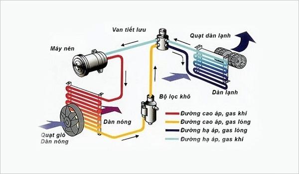 Cơ chế hoạt động của gas lạnh